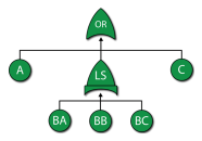 Fault Tree Analysis – Introduction