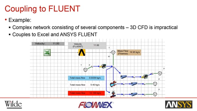 Integrate 1D and 3D Fluid Simulation with Flownex and ANSYS for Complete Systems Analysis