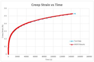 image-case-study-siemens-fea-creep-strain-versus-time-1b