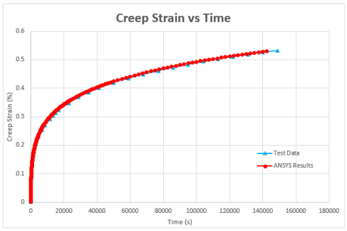 image-case-study-siemens-fea-creep-strain-versus-time