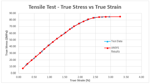 image-case-study-siemens-fea-tensile-test