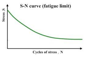 s-n_curve-NAFEMS-Webinar