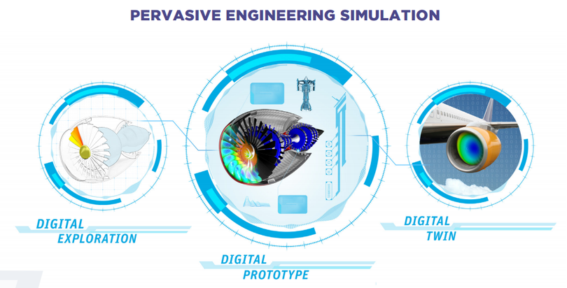 pervasive-engineering-simulation-white-paper