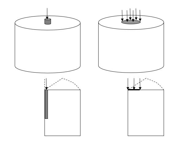Figure 2: What does 2D plane strain mean?