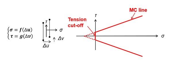 Figure 2: Schematic representation of interface element mechanical behavior