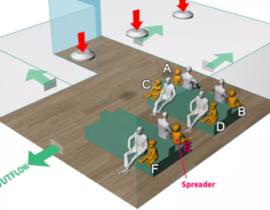 Understanding Airflow & Virus Transmission